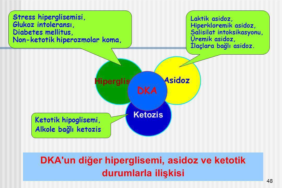 DKA un diğer hiperglisemi, asidoz ve ketotik durumlarla ilişkisi