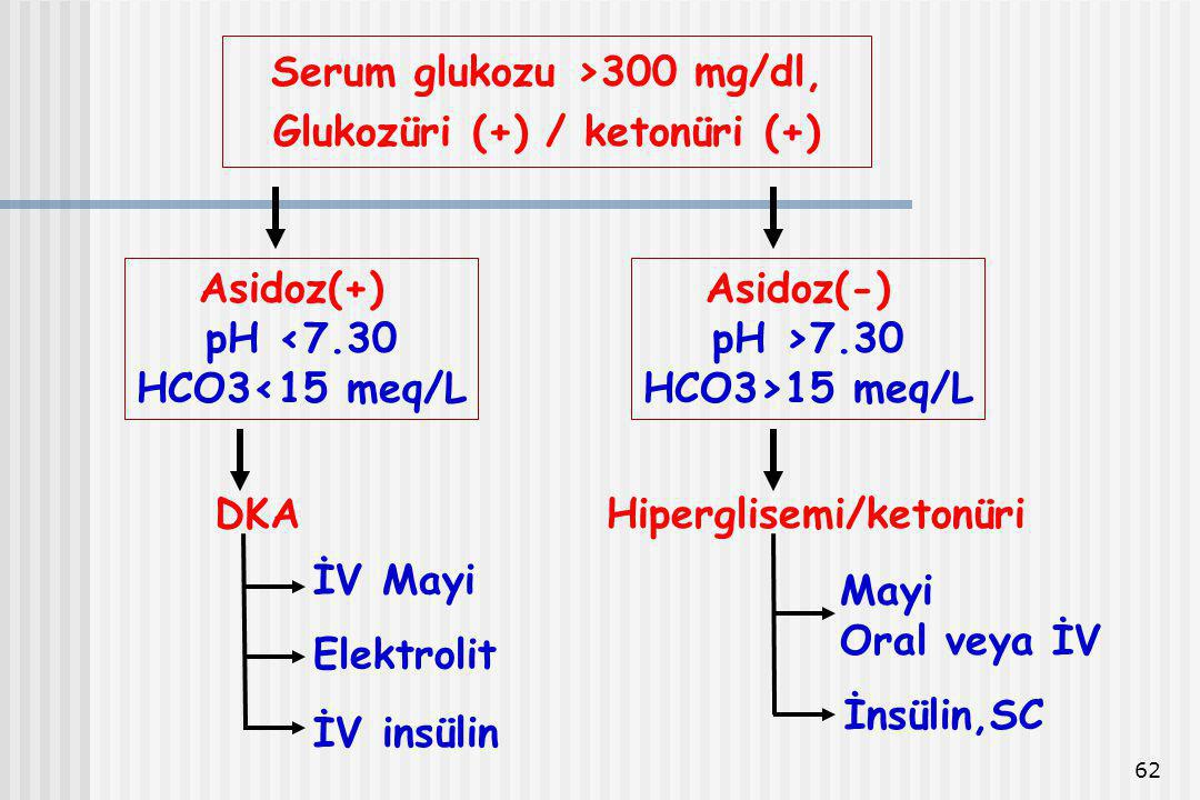Serum glukozu >300 mg/dl, Glukozüri (+) / ketonüri (+)