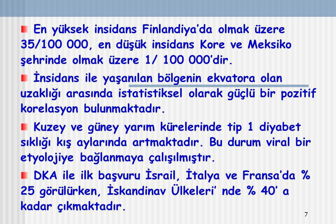 En yüksek insidans Finlandiya'da olmak üzere 35/100 000, en düşük insidans Kore ve Meksiko şehrinde olmak üzere 1/ 100 000'dir.