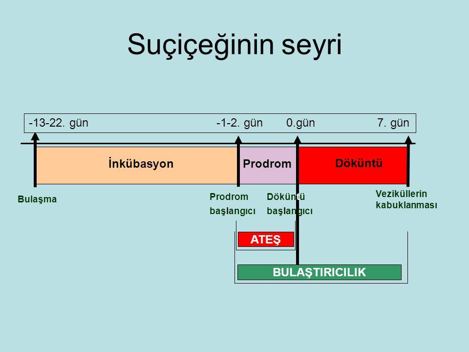 Suçiçeğinin seyri -13-22. gün -1-2. gün 0.gün 7. gün İnkübasyon