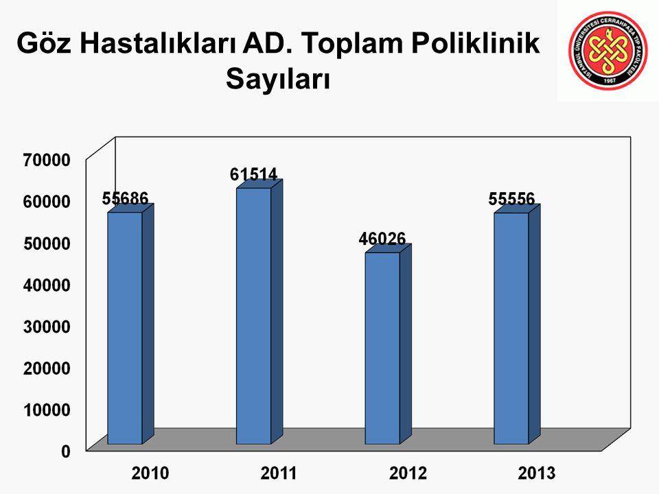 Göz Hastalıkları AD. Toplam Poliklinik Sayıları