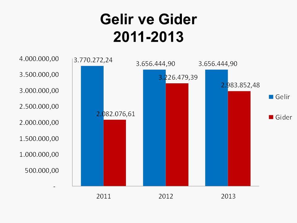 Gelir ve Gider 2011-2013 79