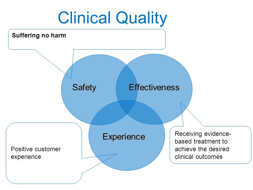 Clinical Quality Safety Effectiveness Experience Suffering no harm