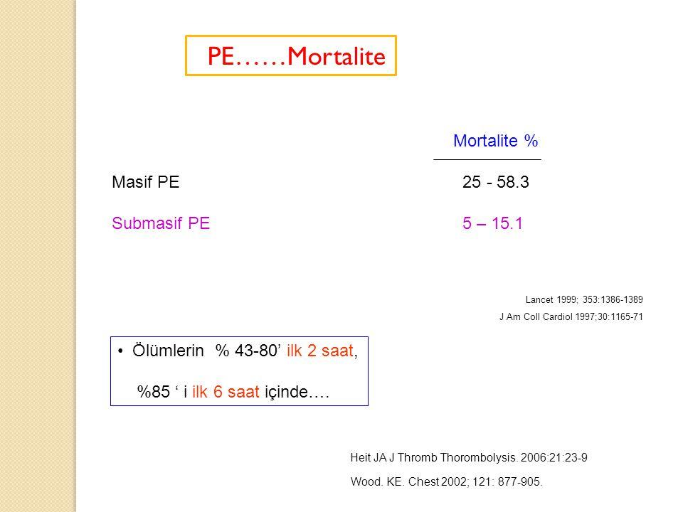 PE……Mortalite Mortalite % Masif PE 25 - 58.3 Submasif PE 5 – 15.1