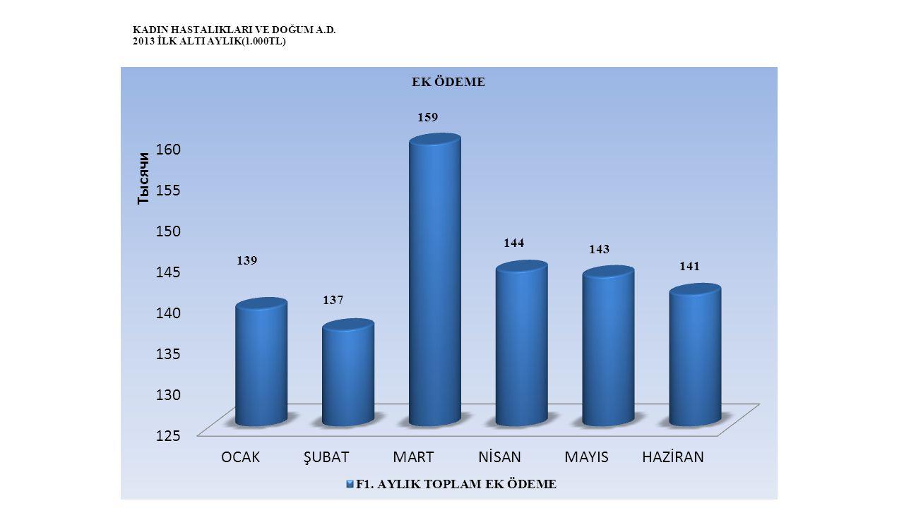 KADIN HASTALIKLARI VE DOĞUM A.D. 2013 İLK ALTI AYLIK(1.000TL)