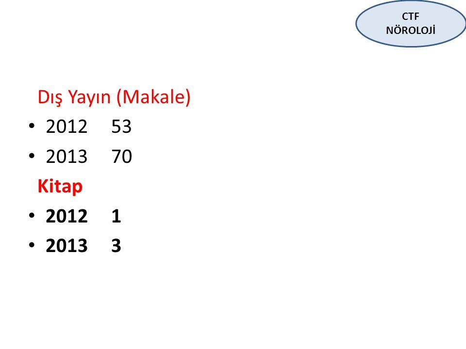 CTF NÖROLOJİ Dış Yayın (Makale) 2012 53 2013 70 Kitap 2012 1 2013 3