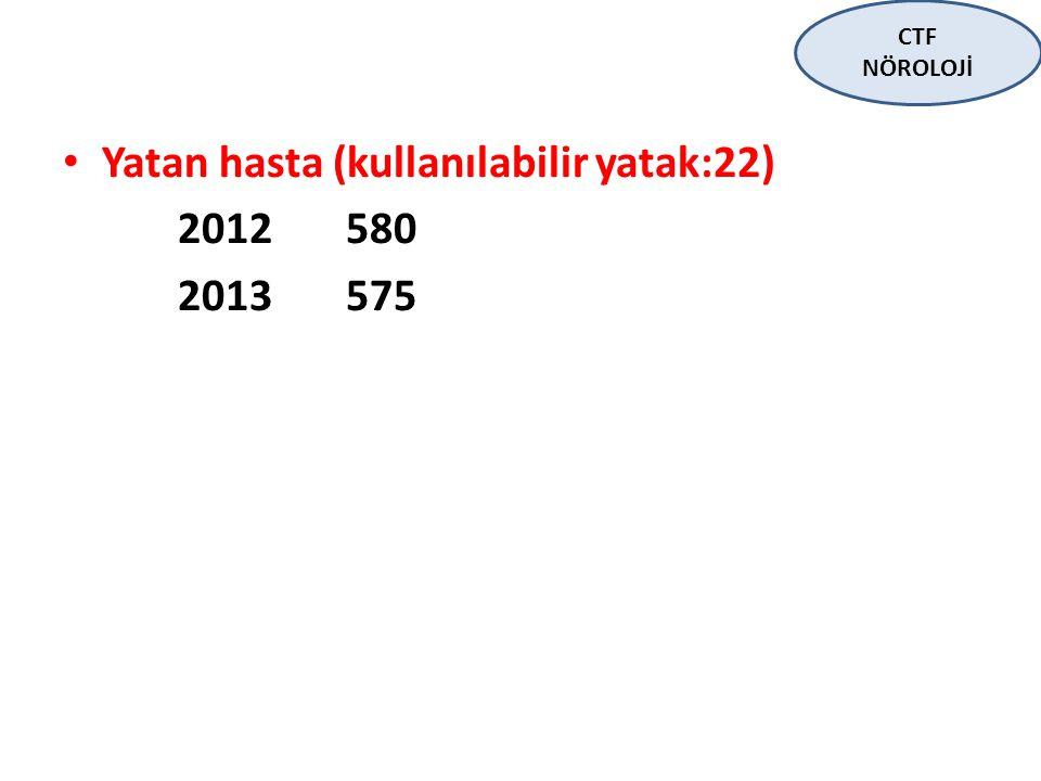 Yatan hasta (kullanılabilir yatak:22) 2012 580 2013 575