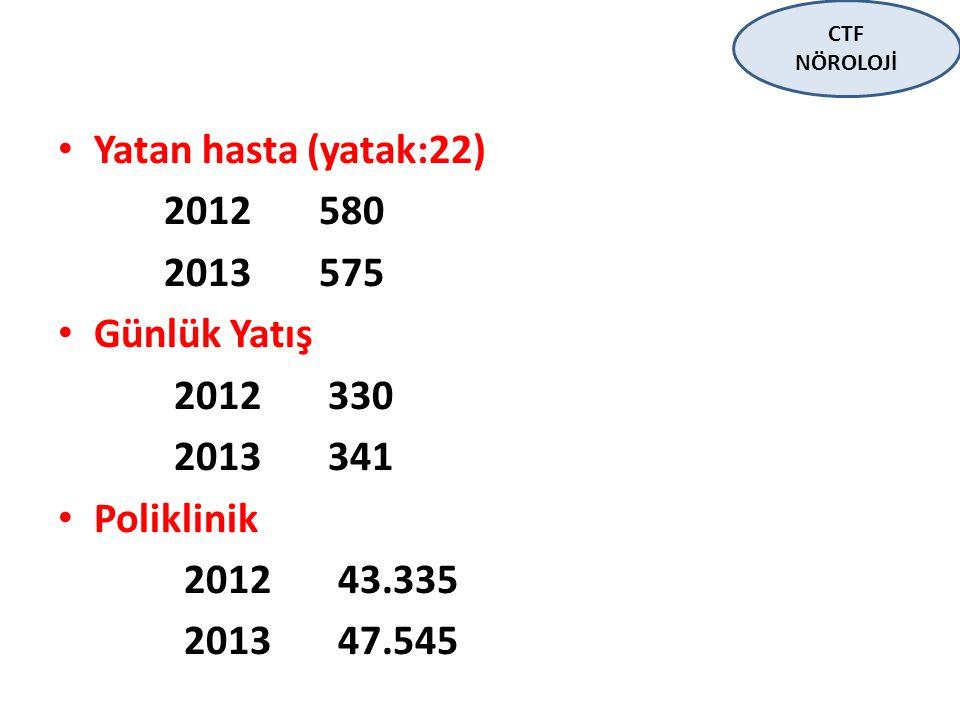 Yatan hasta (yatak:22) 2012 580 2013 575 Günlük Yatış 2012 330