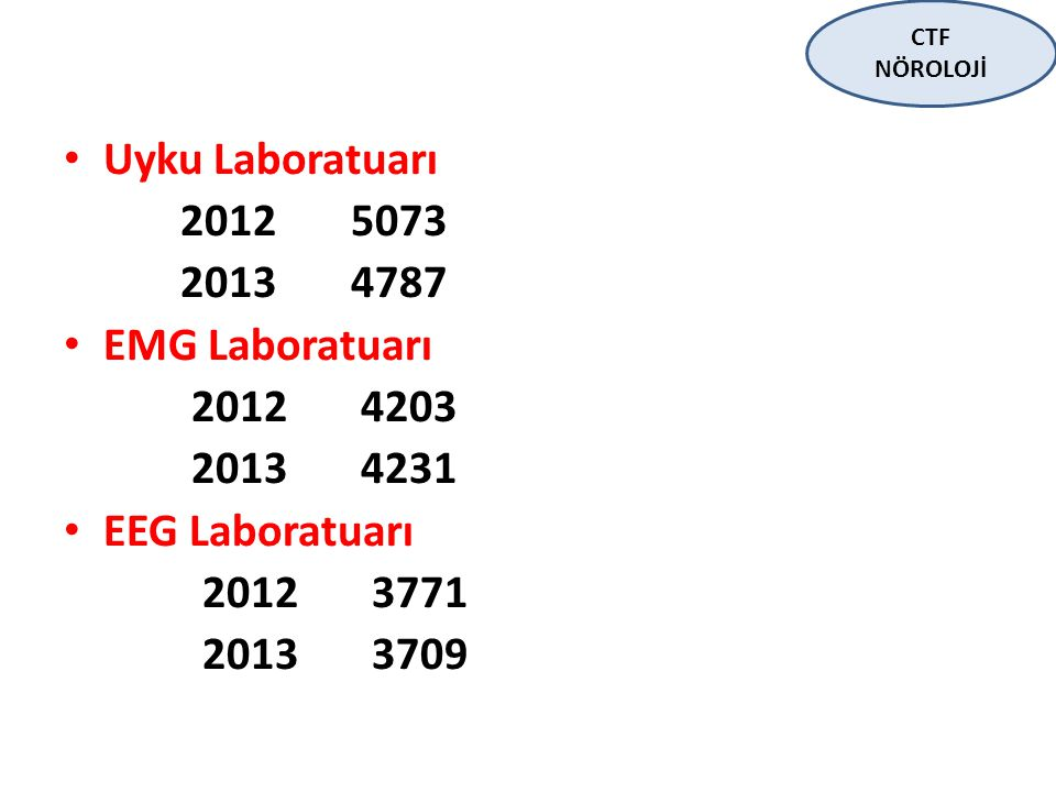 Uyku Laboratuarı 2012 5073 2013 4787 EMG Laboratuarı 2012 4203