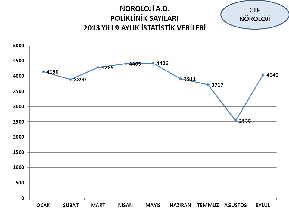 POLİKLİNİK SAYILARI 2013 YILI 9 AYLIK İSTATİSTİK VERİLERİ