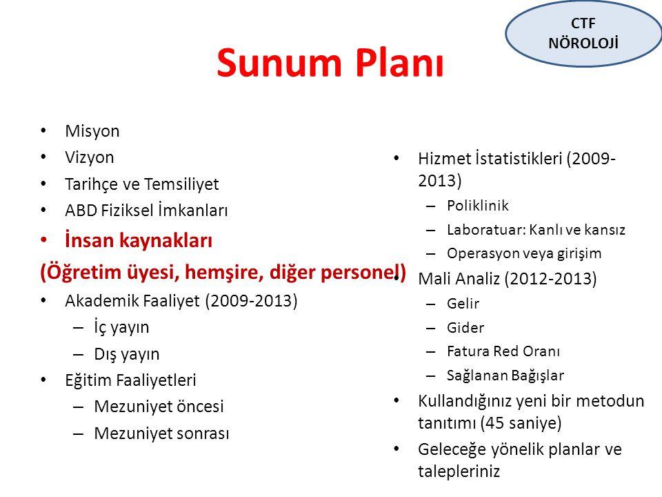 Sunum Planı İnsan kaynakları (Öğretim üyesi, hemşire, diğer personel)