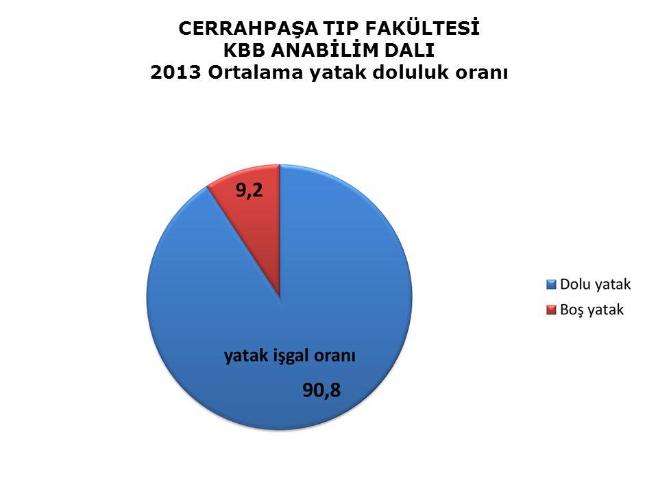 CERRAHPAŞA TIP FAKÜLTESİ KBB ANABİLİM DALI 2013 Ortalama yatak doluluk oranı
