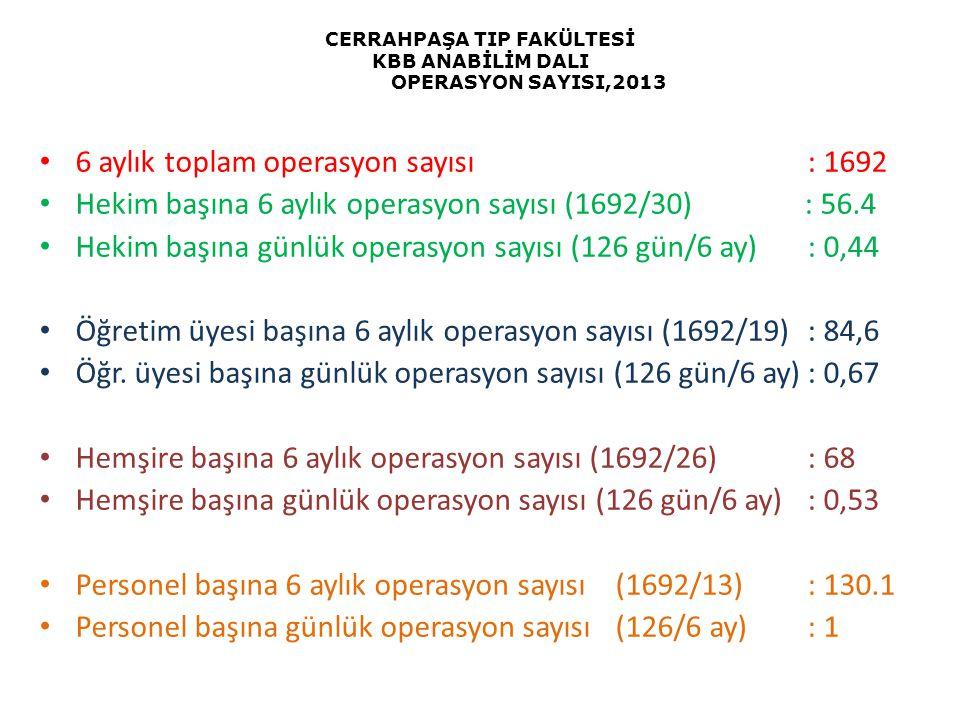 CERRAHPAŞA TIP FAKÜLTESİ KBB ANABİLİM DALI OPERASYON SAYISI,2013