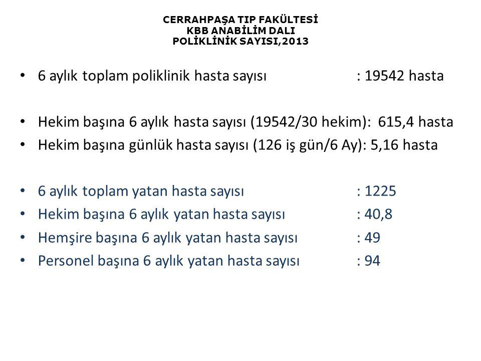CERRAHPAŞA TIP FAKÜLTESİ KBB ANABİLİM DALI POLİKLİNİK SAYISI,2013