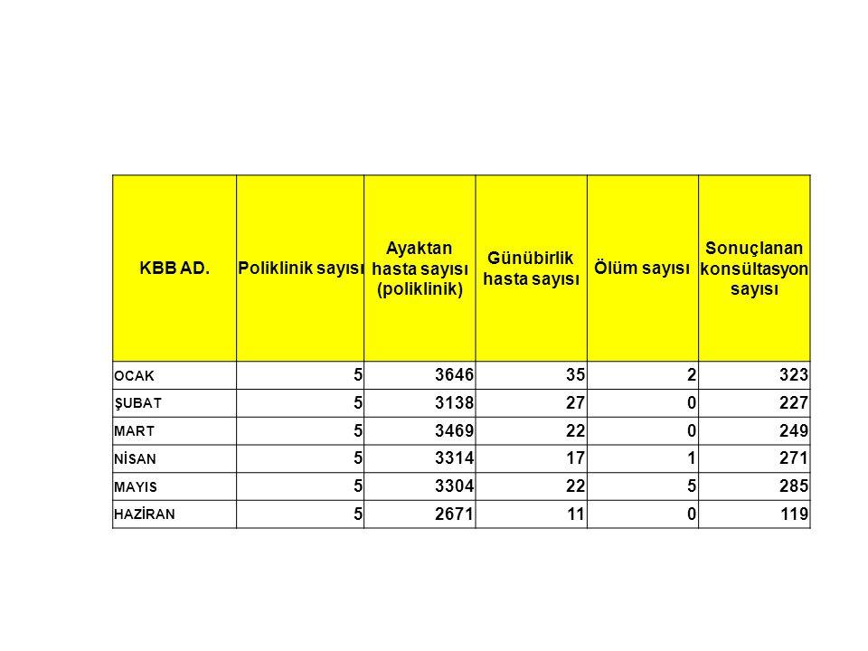 Ayaktan hasta sayısı (poliklinik) Günübirlik hasta sayısı Ölüm sayısı