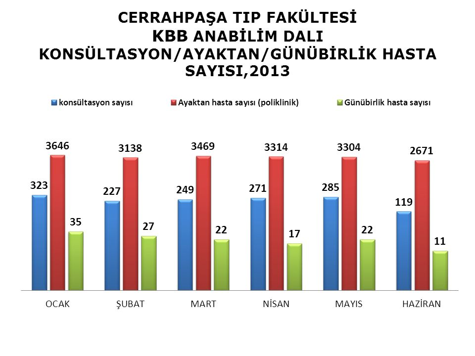 CERRAHPAŞA TIP FAKÜLTESİ KBB ANABİLİM DALI KONSÜLTASYON/AYAKTAN/GÜNÜBİRLİK HASTA SAYISI,2013