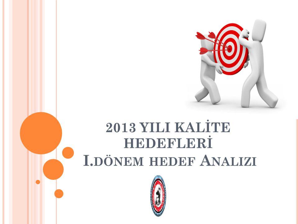 2013 YILI KALİTE HEDEFLERİ I.dönem hedef Analizi