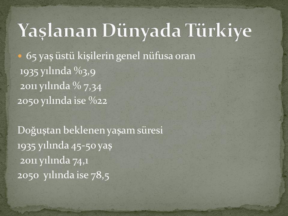 Yaşlanan Dünyada Türkiye