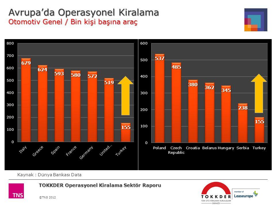 Avrupa'da Operasyonel Kiralama Otomotiv Genel / Bin kişi başına araç