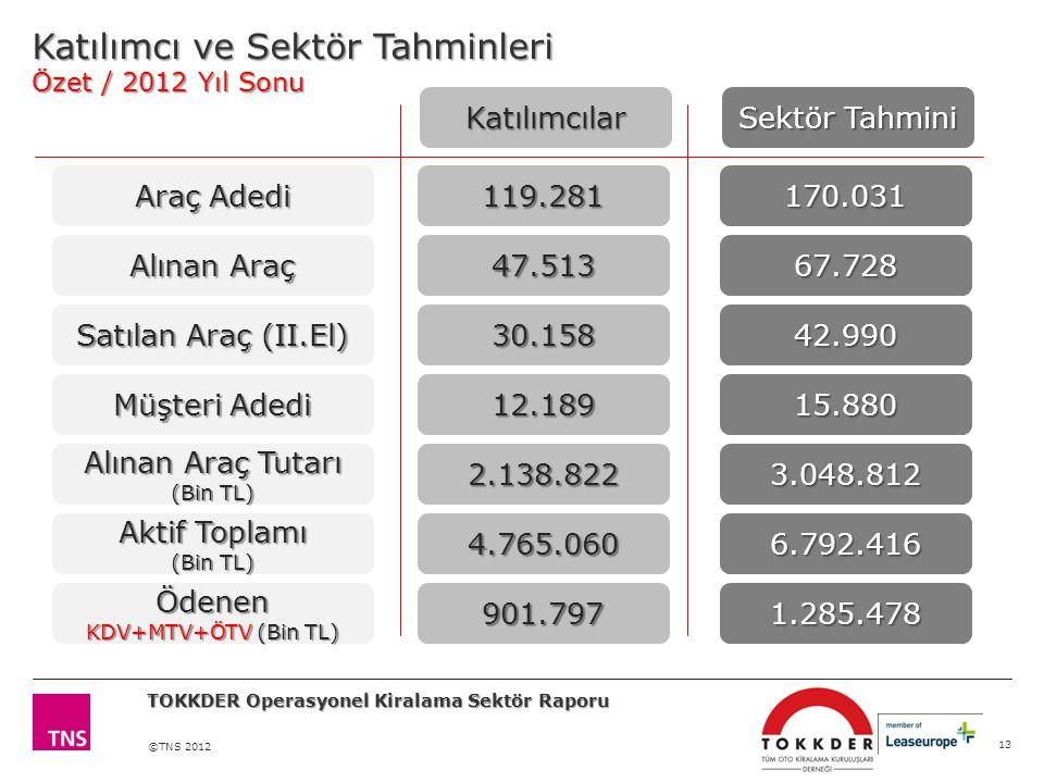Katılımcı ve Sektör Tahminleri Özet / 2012 Yıl Sonu