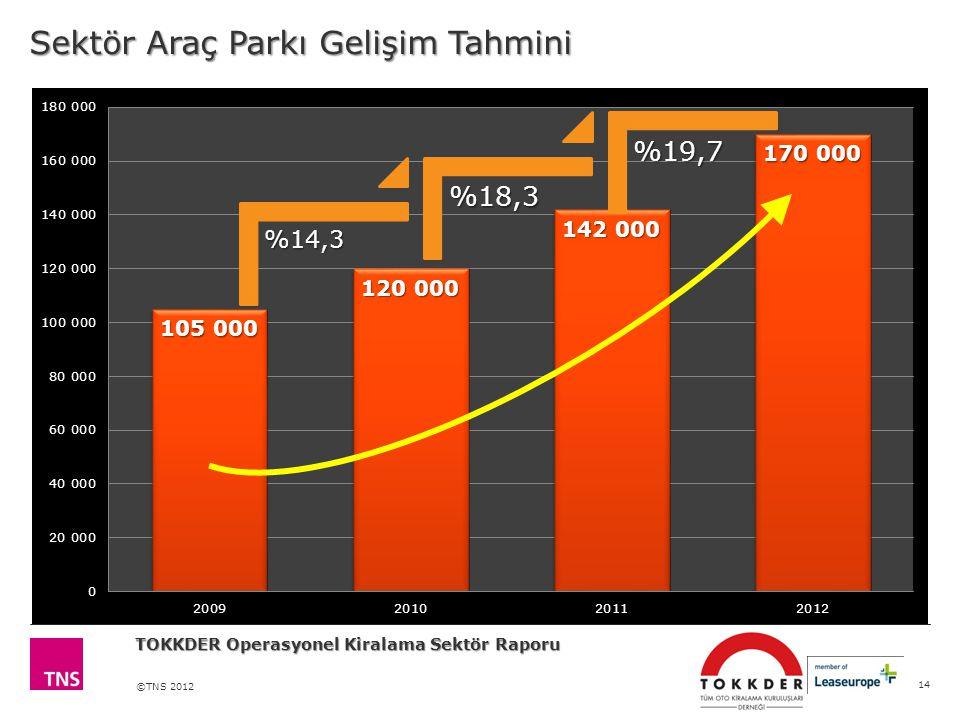 Sektör Araç Parkı Gelişim Tahmini