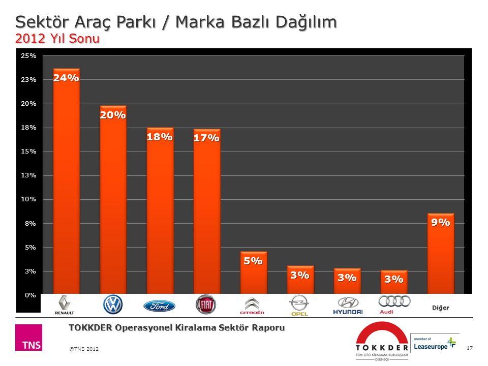Sektör Araç Parkı / Marka Bazlı Dağılım 2012 Yıl Sonu