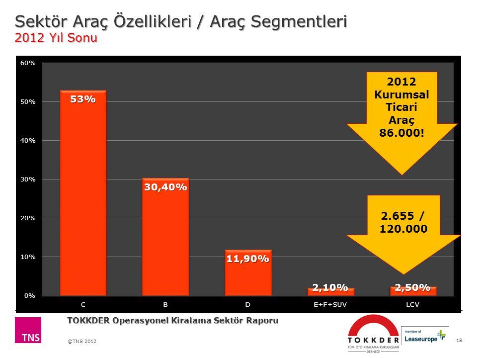 Sektör Araç Özellikleri / Araç Segmentleri 2012 Yıl Sonu