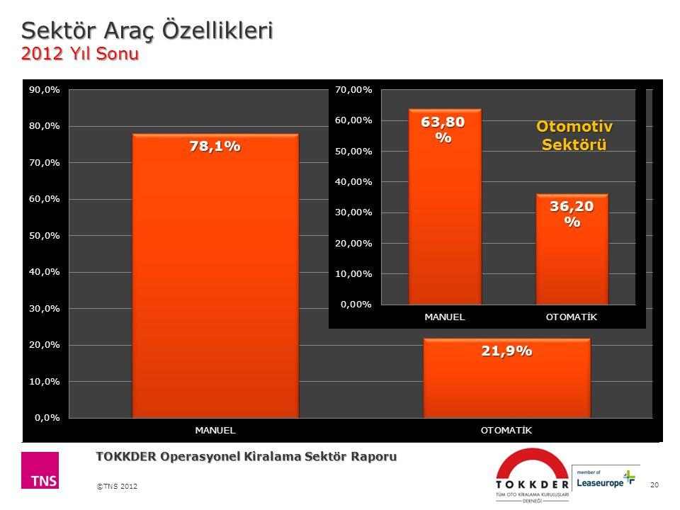 Sektör Araç Özellikleri 2012 Yıl Sonu