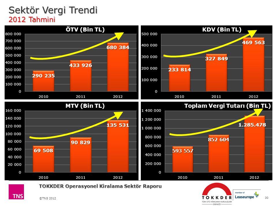 Sektör Vergi Trendi 2012 Tahmini