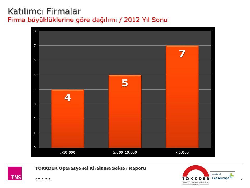 Katılımcı Firmalar Firma büyüklüklerine göre dağılımı / 2012 Yıl Sonu