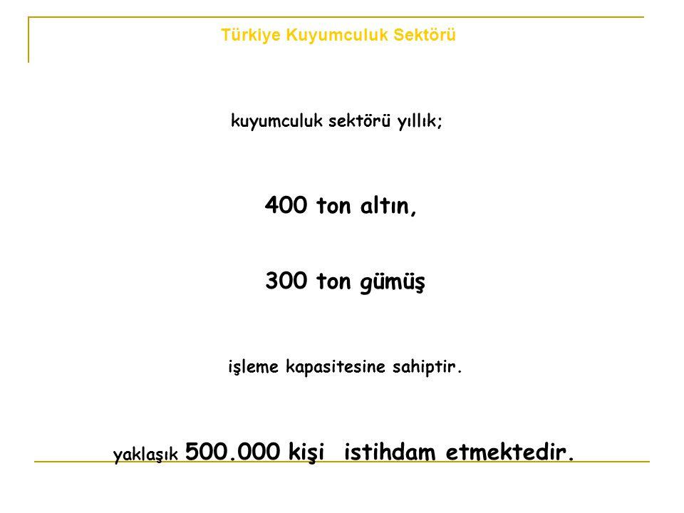 Türkiye Kuyumculuk Sektörü