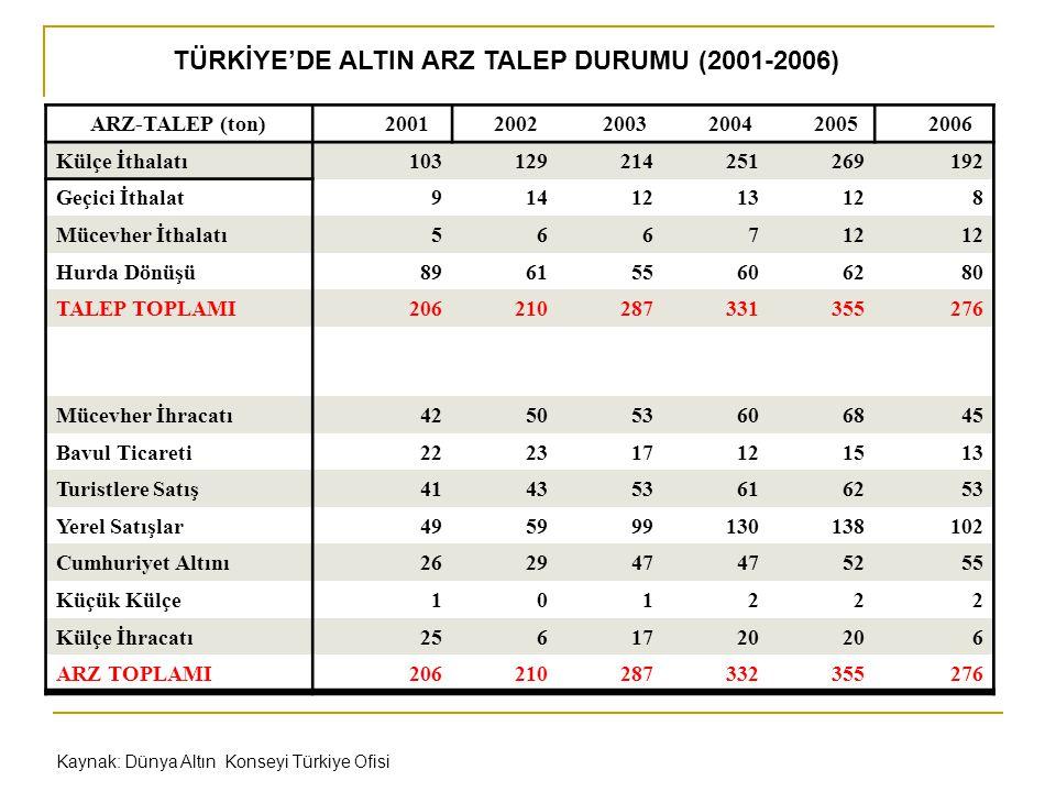 TÜRKİYE'DE ALTIN ARZ TALEP DURUMU (2001-2006)