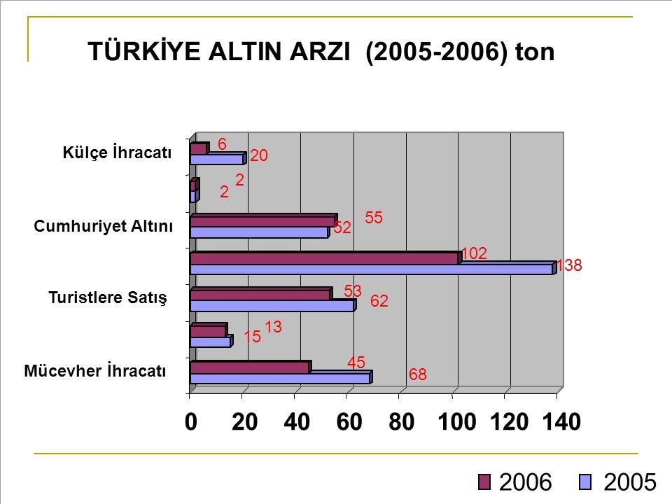 TÜRKİYE ALTIN ARZI (2005-2006) ton