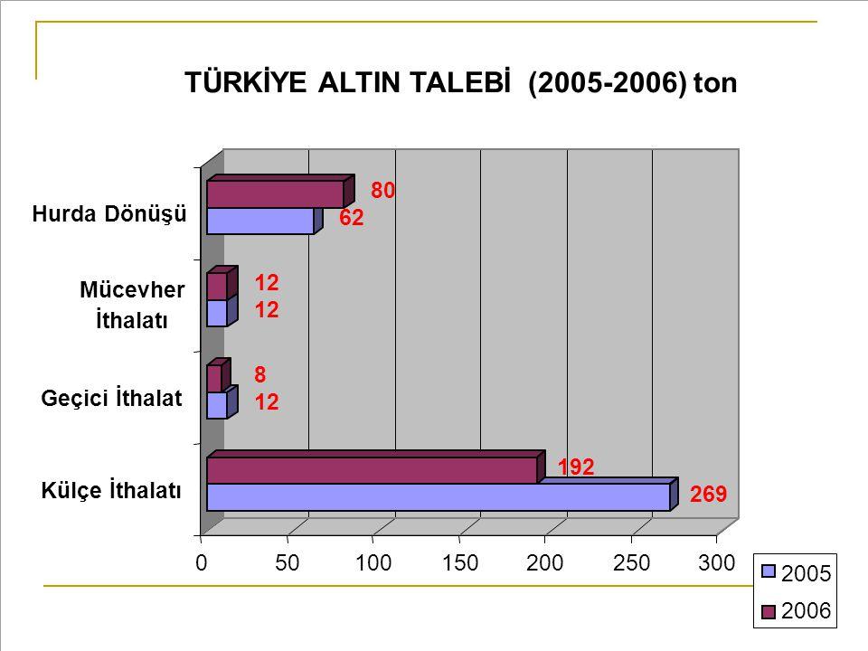 TÜRKİYE ALTIN TALEBİ (2005-2006) ton