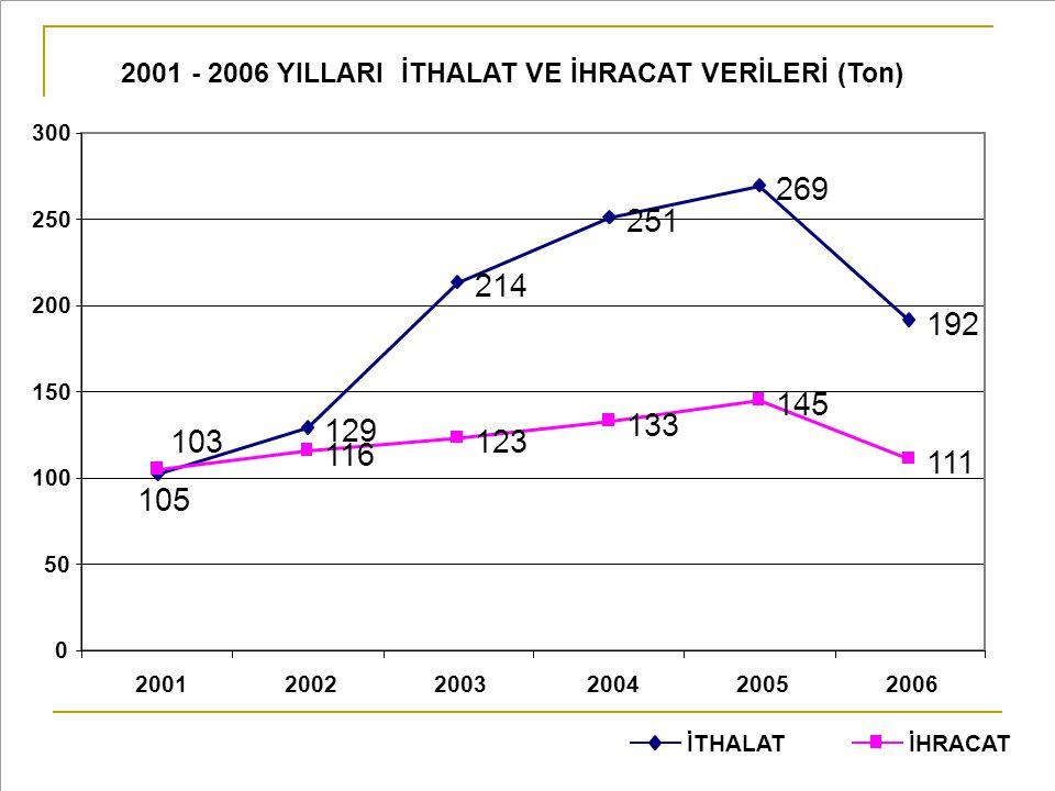 2001 - 2006 YILLARI İTHALAT VE İHRACAT VERİLERİ (Ton)