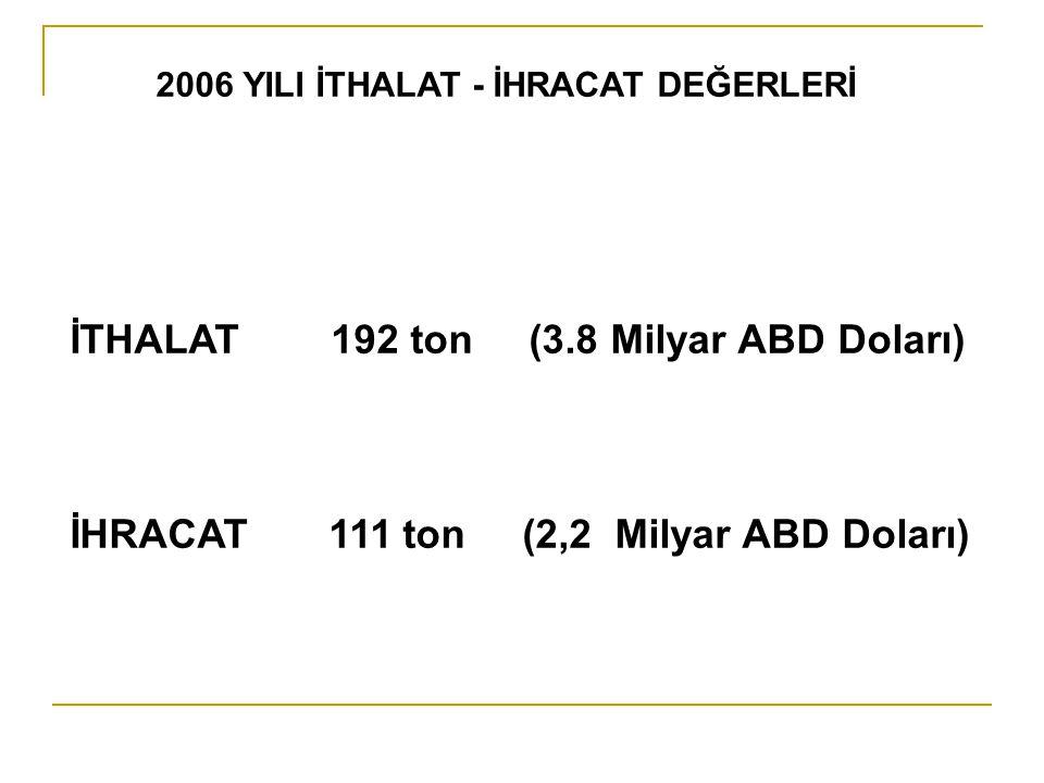 İTHALAT 192 ton (3.8 Milyar ABD Doları)