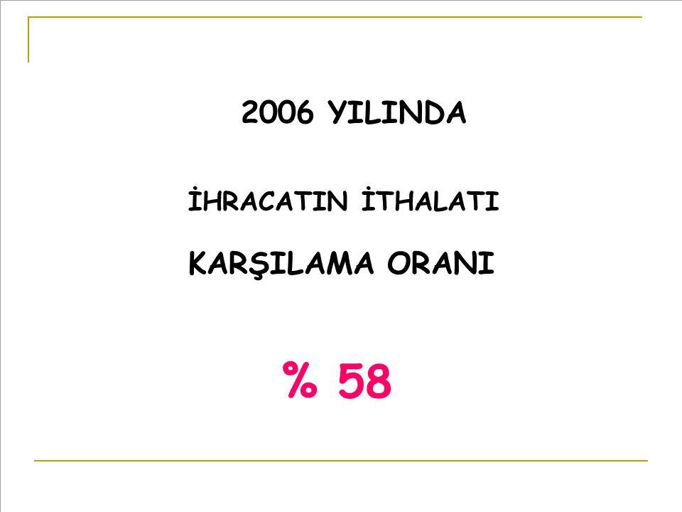 2006 YILINDA İHRACATIN İTHALATI KARŞILAMA ORANI % 58