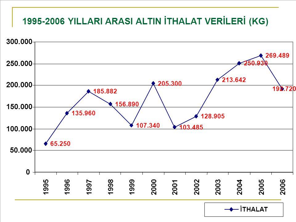 1995-2006 YILLARI ARASI ALTIN İTHALAT VERİLERİ (KG)
