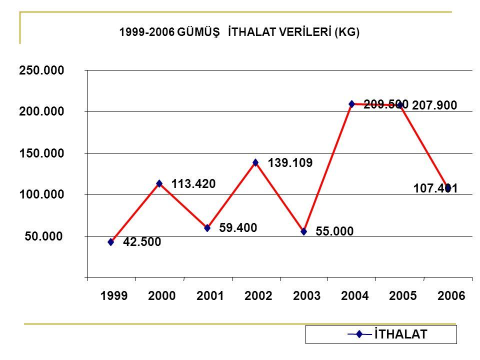 1999-2006 GÜMÜŞ İTHALAT VERİLERİ (KG)