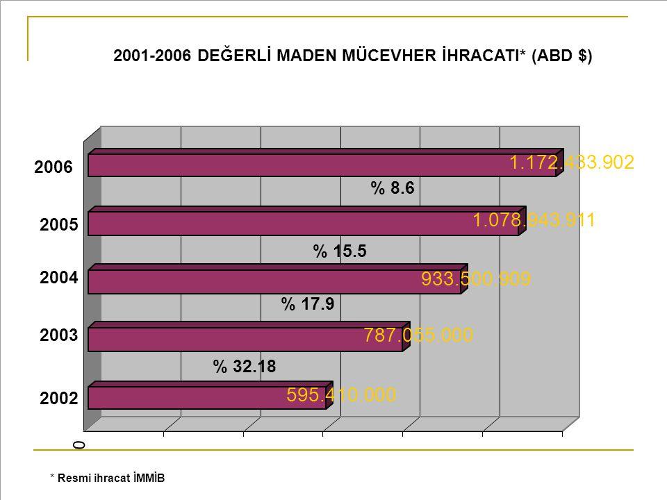 2001-2006 DEĞERLİ MADEN MÜCEVHER İHRACATI* (ABD $)