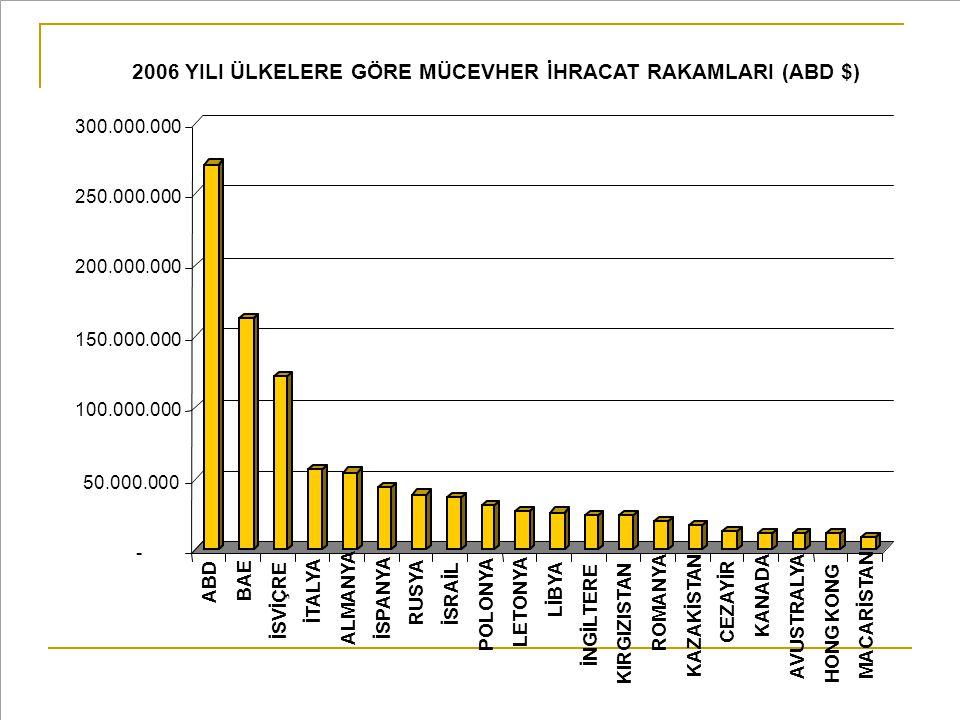 2006 YILI ÜLKELERE GÖRE MÜCEVHER İHRACAT RAKAMLARI (ABD $)