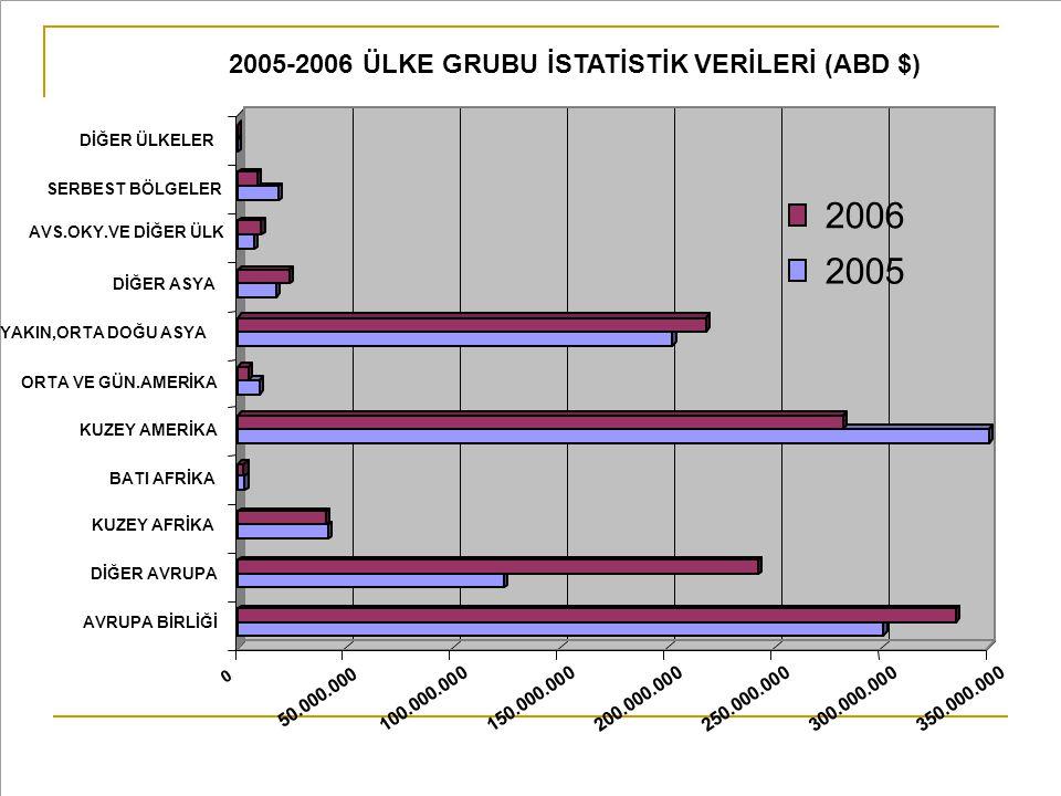2006 2005 2005-2006 ÜLKE GRUBU İSTATİSTİK VERİLERİ (ABD $) 50.000.000