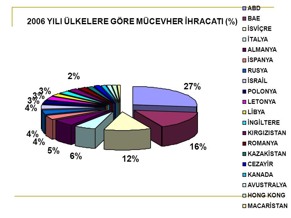 Çizelge 1: Bazı Ülke Ekonomilerinde KOBİ'lerin Durumu