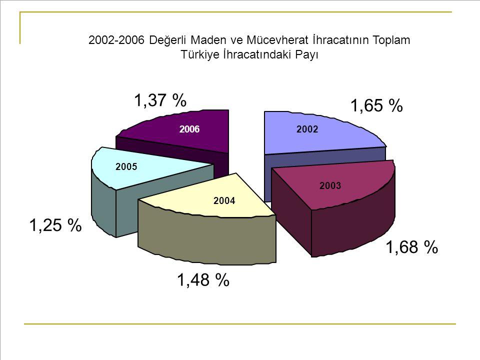 2002-2006 Değerli Maden ve Mücevherat İhracatının Toplam Türkiye İhracatındaki Payı