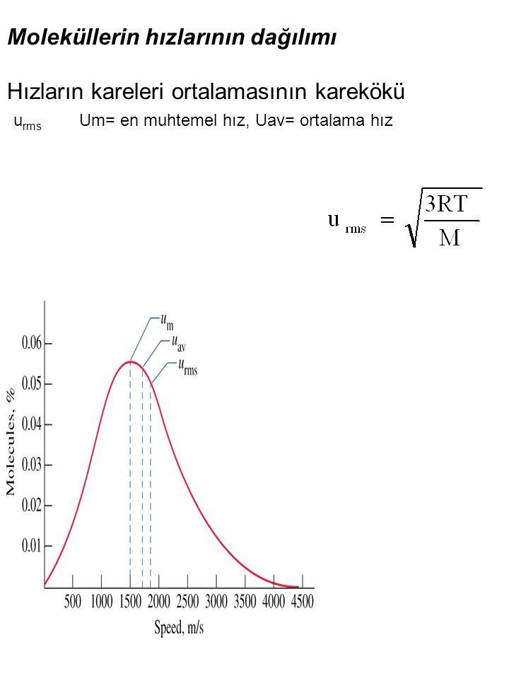Moleküllerin hızlarının dağılımı