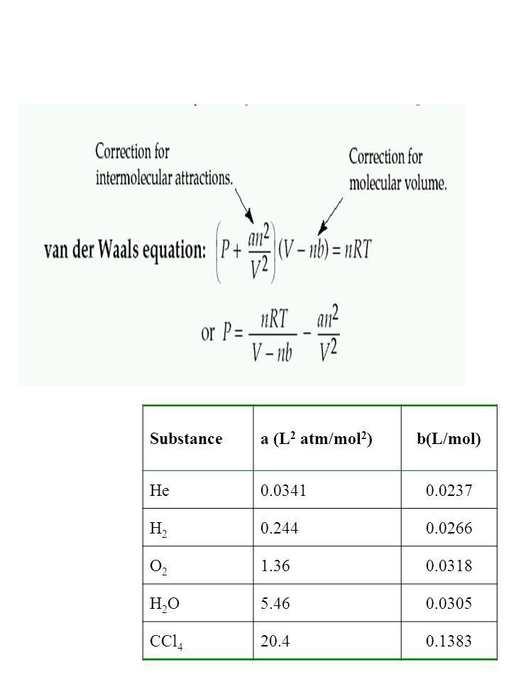 Substance a (L2 atm/mol2) b(L/mol) He. 0.0341. 0.0237. H2. 0.244. 0.0266. O2. 1.36. 0.0318.