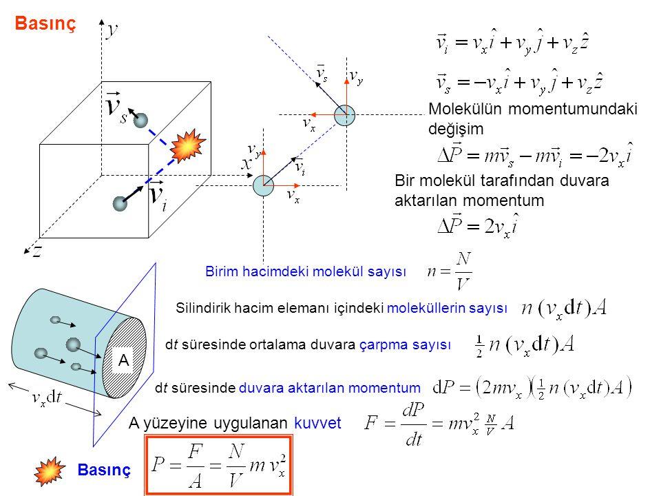 Basınç Molekülün momentumundaki değişim