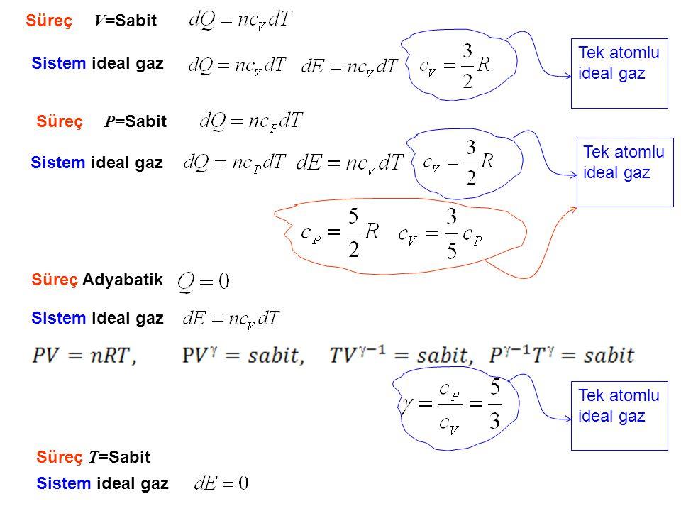 Süreç V=Sabit Tek atomlu ideal gaz. Sistem ideal gaz. Süreç P=Sabit. Tek atomlu ideal gaz. Sistem ideal gaz.