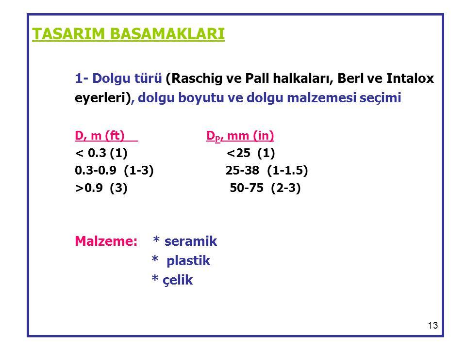 TASARIM BASAMAKLARI 1- Dolgu türü (Raschig ve Pall halkaları, Berl ve Intalox eyerleri), dolgu boyutu ve dolgu malzemesi seçimi D, m (ft) DP, mm (in) < 0.3 (1) <25 (1) 0.3-0.9 (1-3) 25-38 (1-1.5) >0.9 (3) 50-75 (2-3) Malzeme: * seramik * plastik * çelik