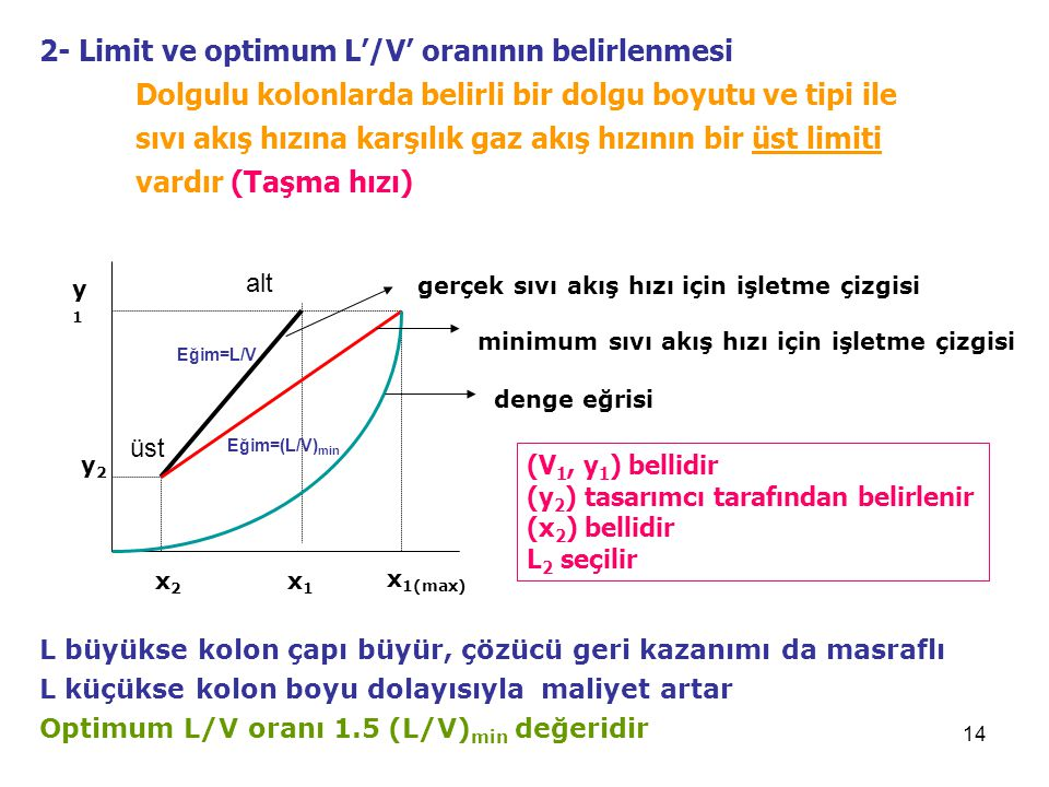 2- Limit ve optimum L'/V' oranının belirlenmesi Dolgulu kolonlarda belirli bir dolgu boyutu ve tipi ile sıvı akış hızına karşılık gaz akış hızının bir üst limiti vardır (Taşma hızı)